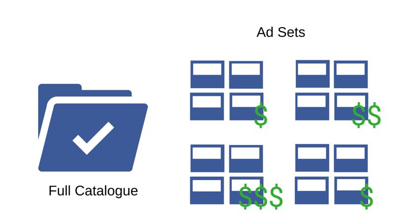 Каталог за динамични продуктови реклами